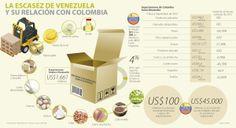 La Escasez de Venezuela y su Relación con Colombia #Compormayor Place Cards, Place Card Holders, Venezuela, Colombia
