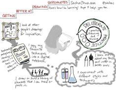Sacha Chua: Getting better at drawing sketchnotes.