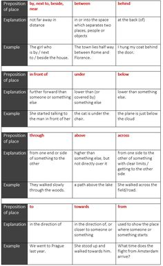 Prepositions of place and direction - learn English,preposition,grammar,english