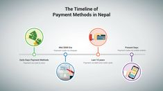 The history of banking in Nepal dates back to the year 1937 AD with the establishment of Nepal Bank Limited as the first commercial bank in Nepal