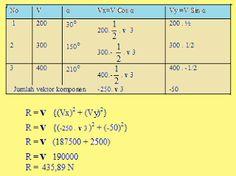 Pelajaran Fisika: Cara Mencari Resultan Dengan Cara Penjumlahan Vektor