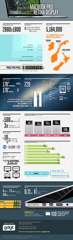 This detailed infographic from #gdgt illustrates just how awesome the new retina display is on the new Macbook Pro.