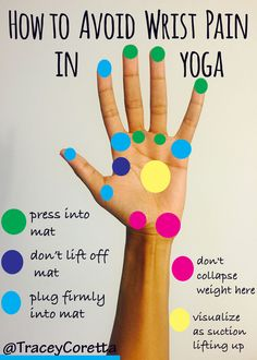 One of the most common complaints among both new and seasoned yoga practitioners is wrist pain. Not surprising since a lot of common poses like downward facing dog, chaturanga, and cobra require hand to mat contact with weight shifting onto hands. If you develop wrist pain it's probably because the weight bearing areas are a bit off. So I created a simple visual breakdown of how your palms should be placed on your mat.
