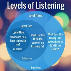 Emotional intelligence (EQ) and empathy. Levels of listening. Along with active listening one of the most importance skills in therapy, coaching, and leadership (business). Effective Communication, Communication Skills, Communication Activities, Leadership Development, Professional Development, Personal Development, Social Work, Social Skills, Life Coaching Tools