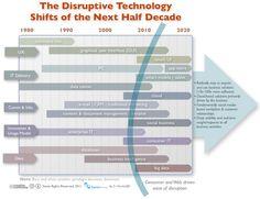 Disruptive technologies 2