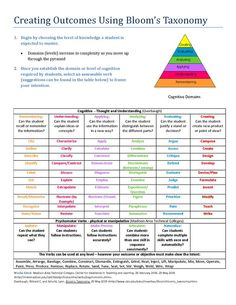 Madeline hunter lesson plan template learning theories for Bloom taxonomy lesson plan template