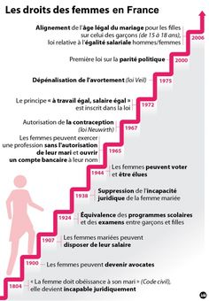 Les droits des femmes en France - Pourquoi les femmes ont-elles moins de droits que les hommes ? Plus