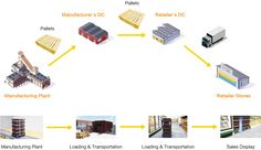 Pooling for Food & Beverage / Cold Chain Industry