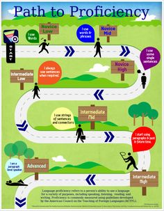 A poster to show students where their language production moves them along the proficiency pathway.
