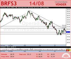 BRF FOODS - BRFS3 - 14/08/2012 #BRFS3 #analises #bovespa