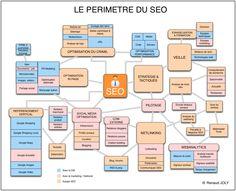 Profil et compétences du parfait référenceur - Référencement SEO -