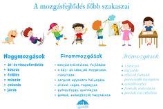 Finommotorika? Grafomotorika? Mi a különbség? - Gyereketető Kindergarten Crafts, Preschool, Neurology, Montessori, Anatomy, Psychology, Education, Kids, Psicologia