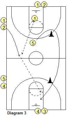 Hoiberg Speed Drill