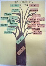 """Στο τελευταίο θρανίο της Πάτρας: Το δέντρο των """"Μπορώ"""" και των """"Θέλω"""" Beginning Of School, Primary School, End Of Year Activities, School Worksheets, Special Education Classroom, School Psychology, Summer School, Communication Skills, Health Education"""