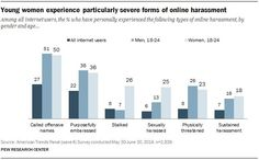 Misleading w/ stats- some GGers have used this pew survey as proof positive men are harrassed as much as women online, but the survey gives the same weight to being called a racist online, vs recieving a rape threat.  One incident of harrassing, given the same weight as someone who has been harrassed 100x.  When this pew poll is listed as evidence complaints made about gg is false, they are intentionally misleading w/ irrelevant data.