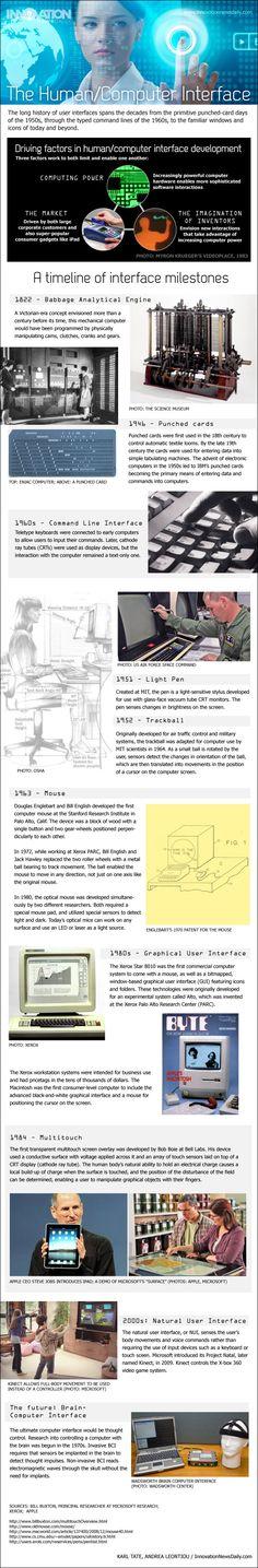 Historia de los interfaces de los ordenadores #infografia