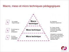 Avec l'introduction des approches multimodales, on assiste à une croissance exponentielle du vocabulaire pédagogique. Chaque jour crée sa technique : social learning, microbloging pédagogique... Ce...
