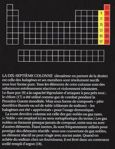 036 krypton chimie el ments du tableau p riodique for P tableau periodique