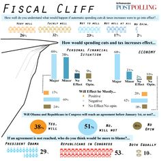 #fiscalcliff #Fiscal #Cliff As Seen By The General Public
