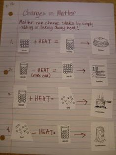 Science - Changes in Matter notes in Science Journal