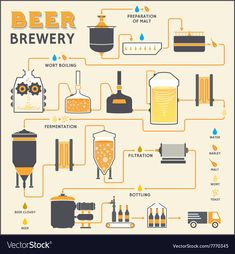 Beer brewing process, production beer, design template with brewery factory prod. Beer Brewing Process, Home Brewing Beer, Brewing Recipes, Beer Recipes, Beer Infographic, How To Brew Kombucha, Kombucha Brewing, Homebrewing, Beer Factory