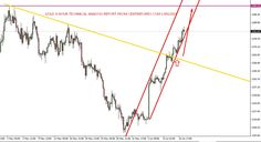 Xau/Usd : 13/06/2016 Technical Analysis Report From Centreforex  Our Preference: Buy Above 1280 for the target 1300 levels. Alternative Scenario: Nill  Technical Commentary:- In Weekly Chart :- Gold was bounced back from the key support level of horizontal line and it was closed on higher side as bullish candle so its confirming for the buying side to move next key resistance level so we can buy near key support level and except to test previous resistance level :- which we have shown in…
