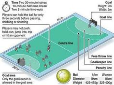 Team Handball Court Diagram and Dimensions (meters) - The playing area should have a hard surface and be a rectangle measuring 40 meters long and 20 meters wide (44 x 22 yards).