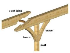 Scarf Joint Beam over Post