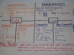 Anchor chart for odd and even