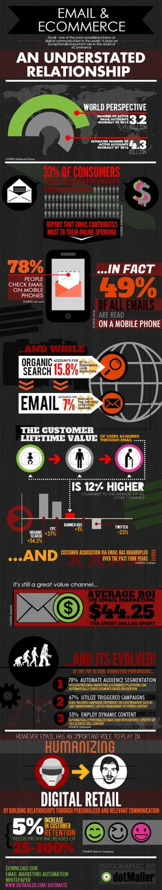 Email & eCommerce | Created in #free @Piktochart #Infographic Editor at www.piktochart.com