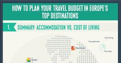 In which European cities will your travel money go furthest? Which cities have the cheapest…