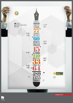 Learning Infographic - Qatar Museums Authority by Rehan Saiyed, via Behance