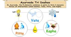 In Ayurveda, the five elements combines in pairs to form three dynamic forces of interactions called doshas. Three active doshas are called Vata, Pitta and Kapha.