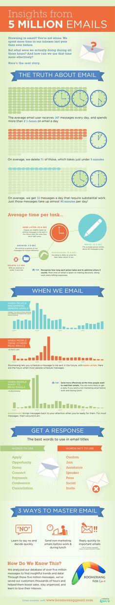 La verdad sobre el correo electrónico #infografia #infographic #internet