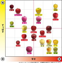 Food Hacks, Life Hacks, Food And Drink, Knowledge, Cooking Recipes, Sweets, Chart, Fruit, Vegetables