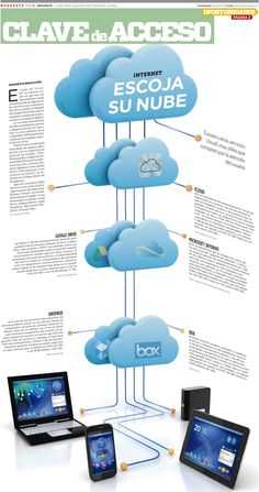 infographics on personal cloud - may 2012 Internet Marketing, Social Media Marketing, Digital Marketing, Computer Technology, Computer Science, Latest Gadgets, Community Manager, Cloud Computing, Clouds