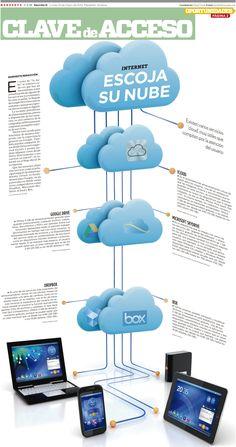 Escoge tu nube #infografia #infographic #internet