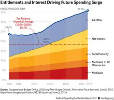 Entitlements and Interest Drive the Fiscal Crisis