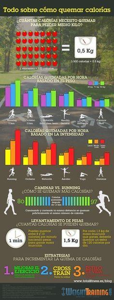 Y esta guía te mostrará cómo tu cuerpo quema calorías basado en tu peso e intensidad del ejercicio.