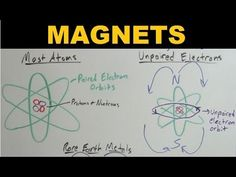 Magnets - Explained