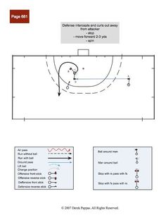 GroupAngle | Derek.pappas - Collections - Field hockey defensive patterns of play - Field hockey patterns of play