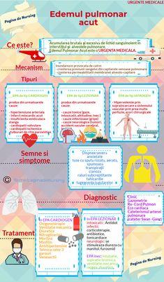 Nursing School Notes, Dory, Cardio, Hilarious, Study, Health, Recipes, Medicine, Exercise