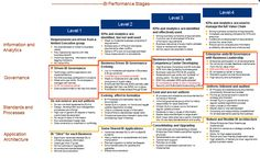 BI Performance Stages - American SAP User Group