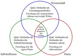 Verstehende Soziale Arbeit: Zum Nutzen qualitativer Methoden für Praxis, Reflexion, Forschung. (Interpretative Social Work: On the Uses of Qualitative Methods for Practice, Reflection and Research) - Bettina Völter - Forum Qualitative Sozialforschung (Forum: Qualitative Social Research)