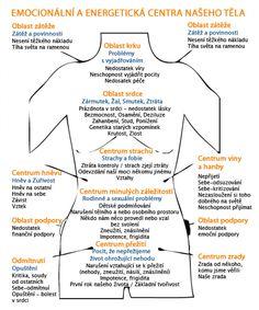 Tělo a energetická centra