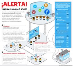 Crisis en Redes Sociales #infografia #infographic #socialmedia