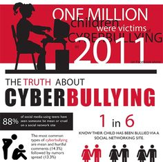 A variety of infographics for use against Cyber Bullying
