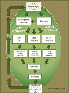 Coaching Model: An Encouraged Life  A Coaching Model Created by Rachelle Triay (Life Coach, UNITED STATES)