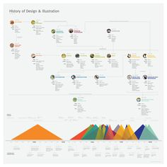 Visual History of Design by Whitney Lamb