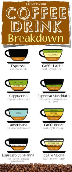 Coffee Drink Breakdown -- So you know exactly what to order!!